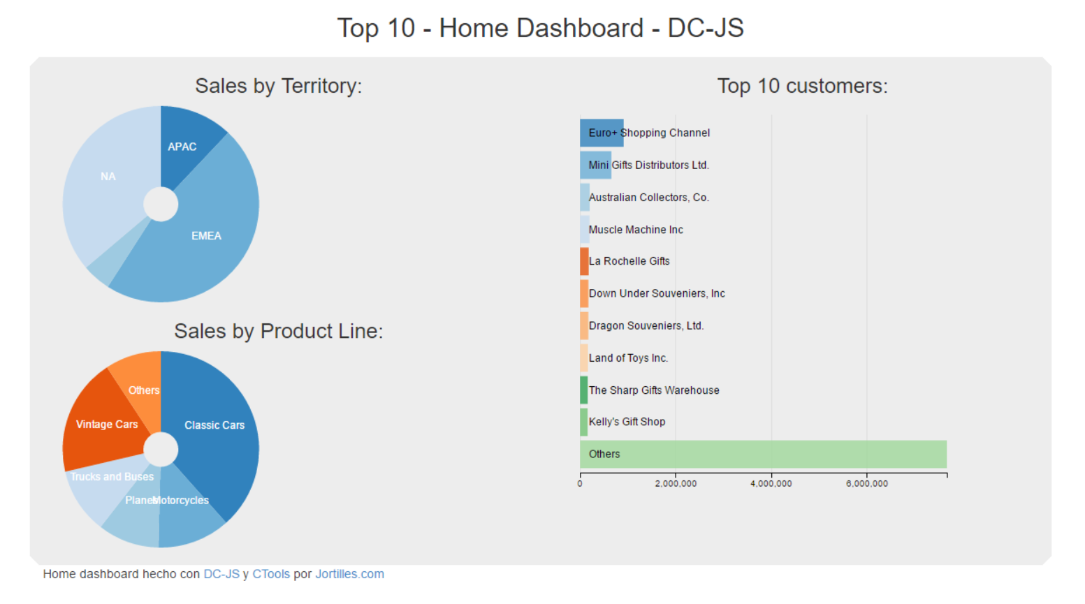 Top 10 Home Dashboard DC-JS